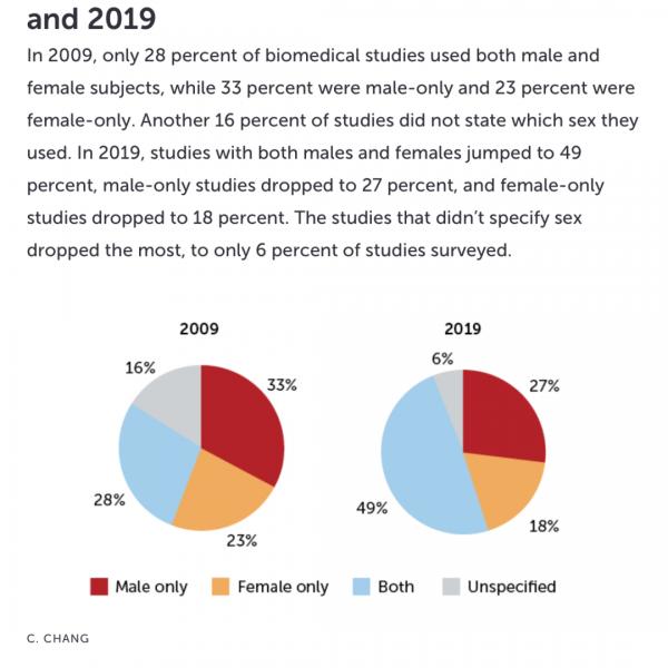 别的简报|生物医学科学纳入了更多女性研究对象