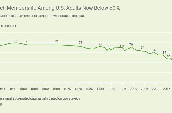 别的简报|截至2020年,美国成人信教人数比例首次跌破50%