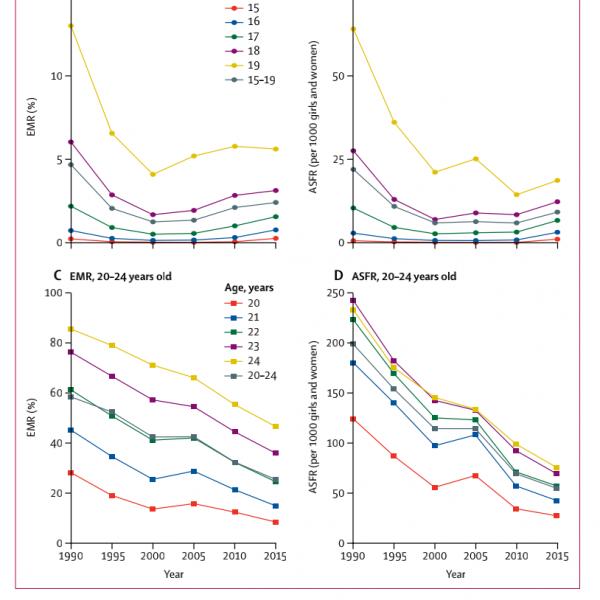 别的简报|中国15-19岁女性的已婚率和生育率自2000年出现反弹